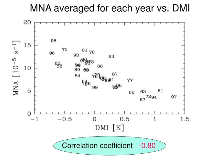 MNA averaged for each year vs.