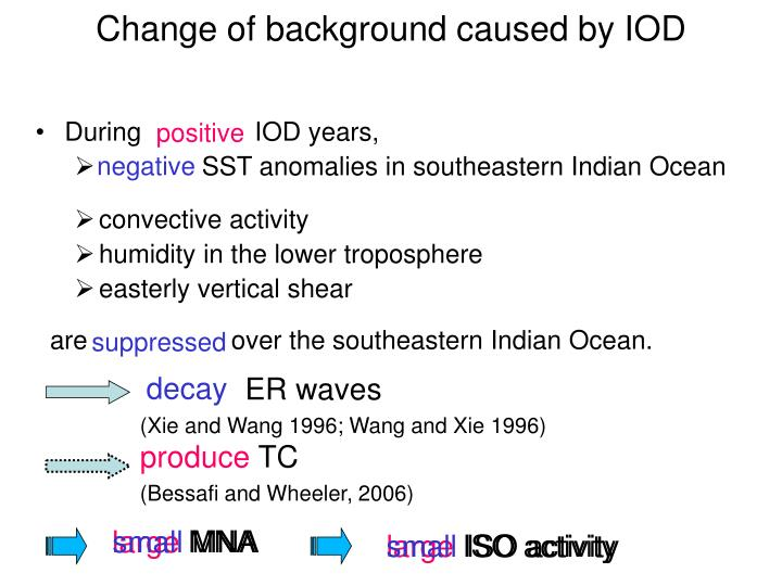 Change of background caused by IOD