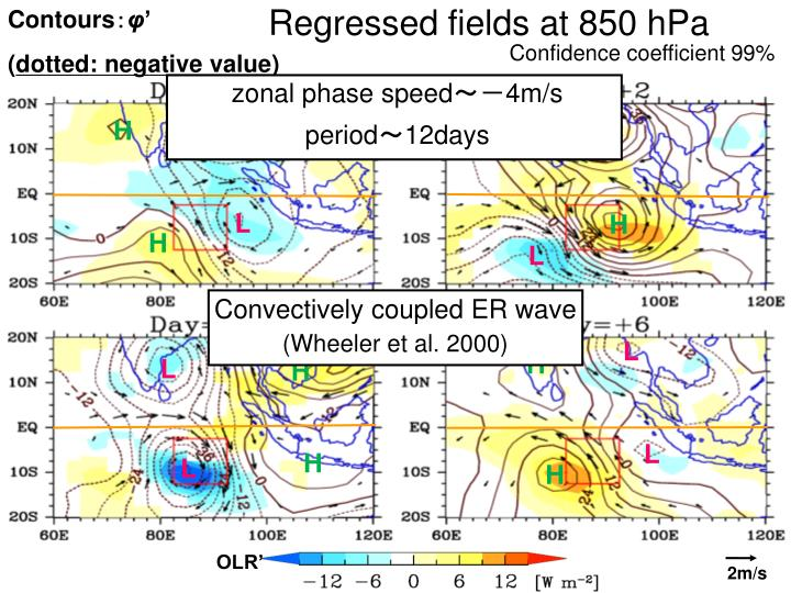 Regressed fields at 850 hPa