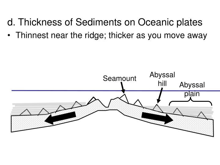 d. Thickness of Sediments on Oceanic plates