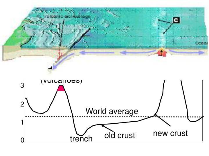 e. Heat Flow Highest at Ridge: b/c