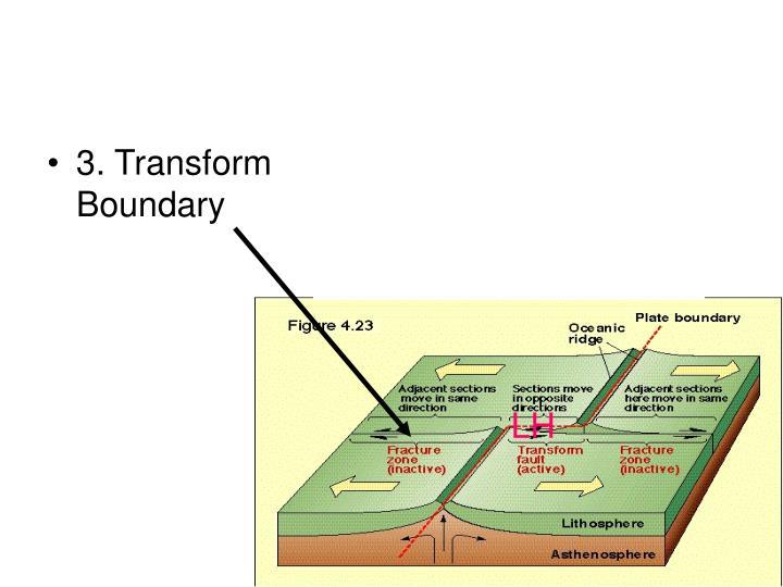 3. Transform Boundary