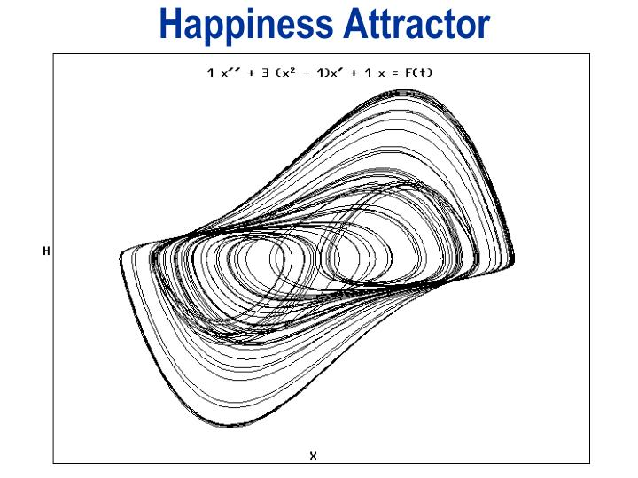 Happiness Attractor