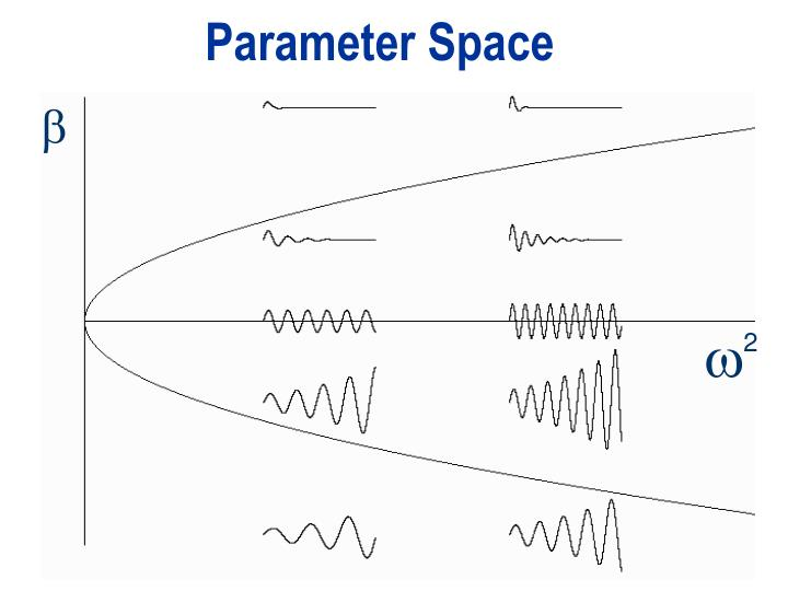Parameter Space