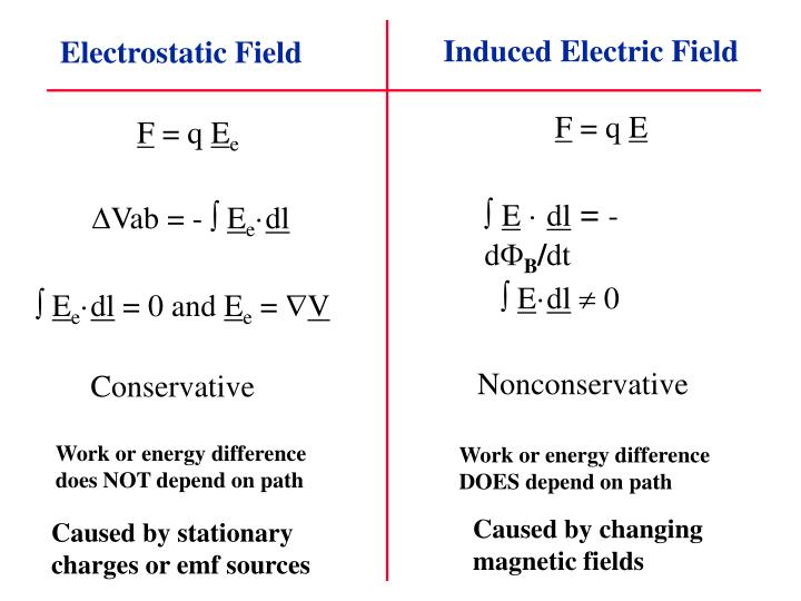Induced Electric Field