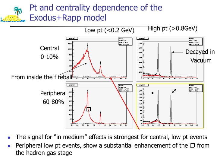 Pt and centrality dependence of the Exodus+Rapp model