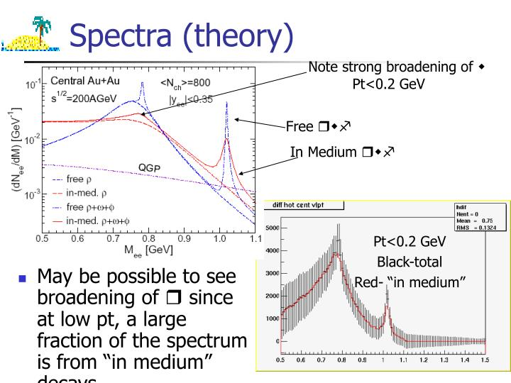 Spectra (theory)