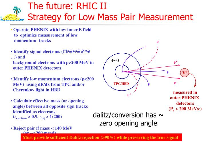 The future: RHIC II