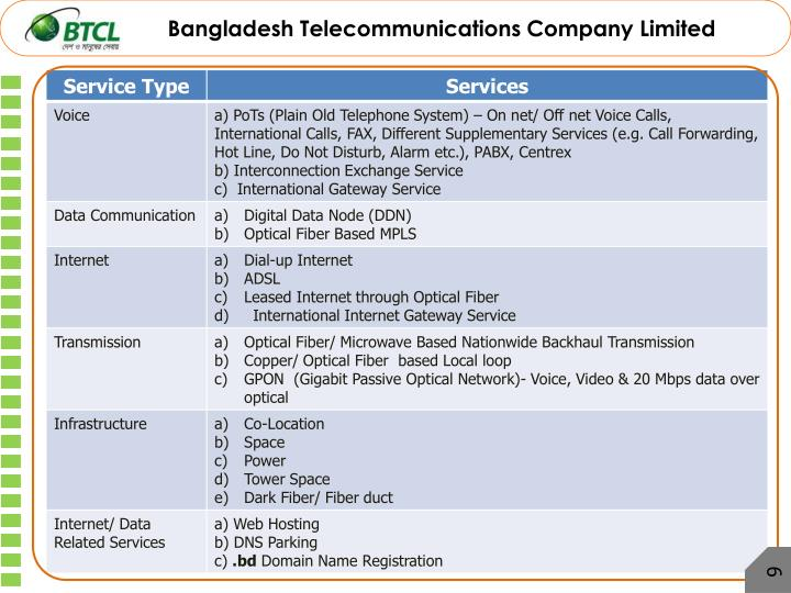 Bangladesh Telecommunications Company Limited