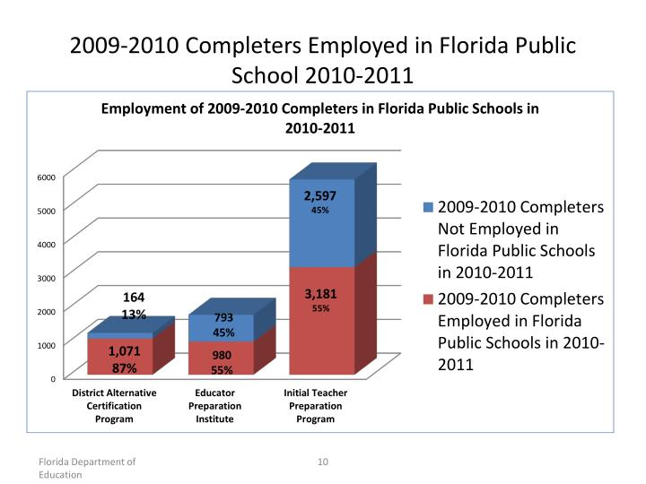 2009-2010 Completers Employed in Florida Public School 2010-2011