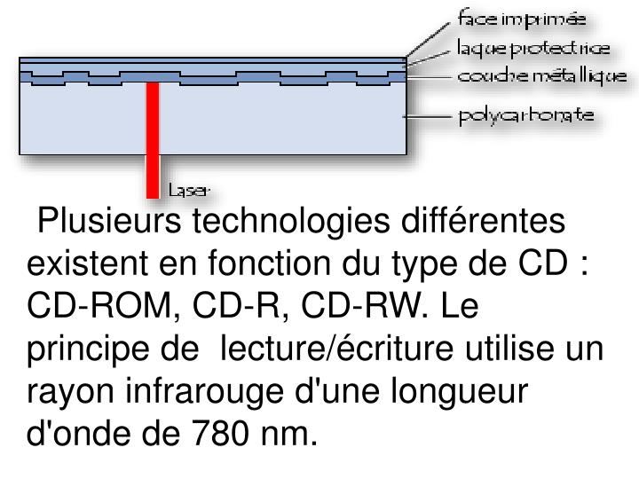 Plusieurs technologies différentes existent en fonction du type de CD :
