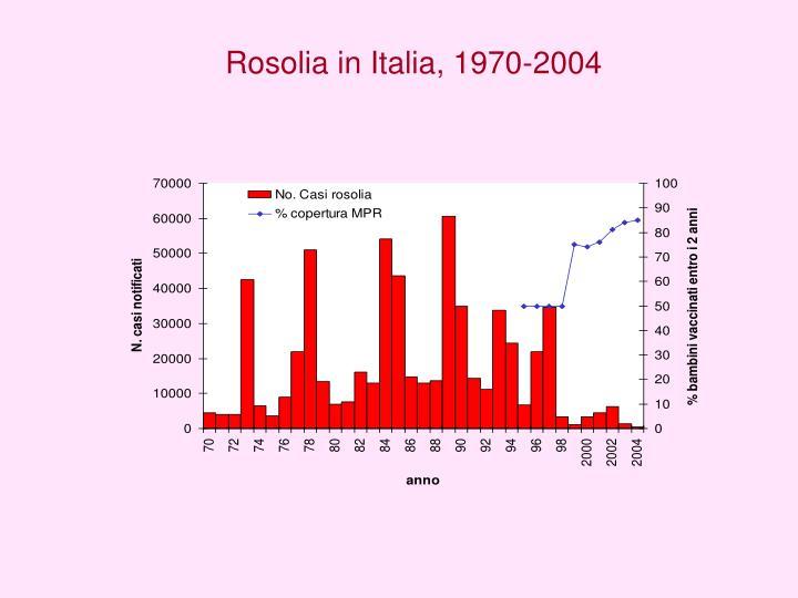 Rosolia in Italia, 1970-2004