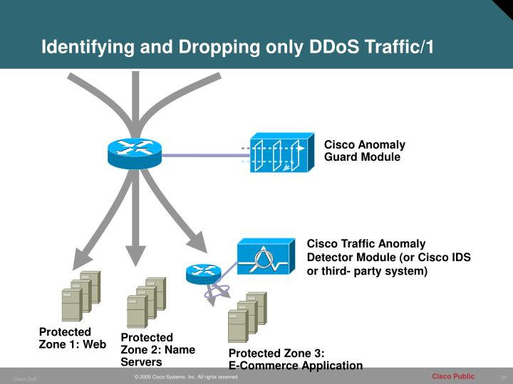 Identifying and Dropping only DDoS Traffic/1