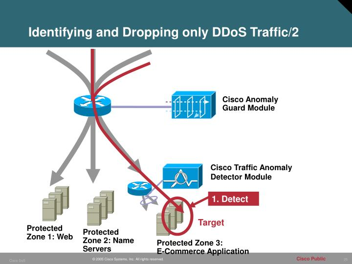 Identifying and Dropping only DDoS Traffic/2