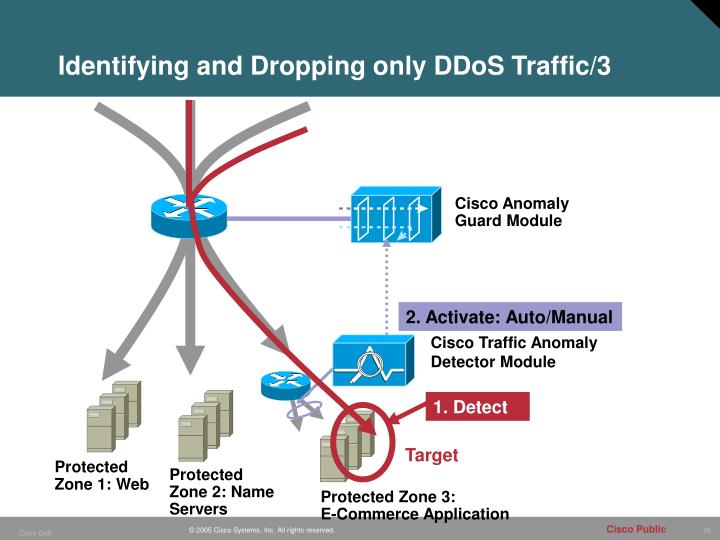 Identifying and Dropping only DDoS Traffic/3
