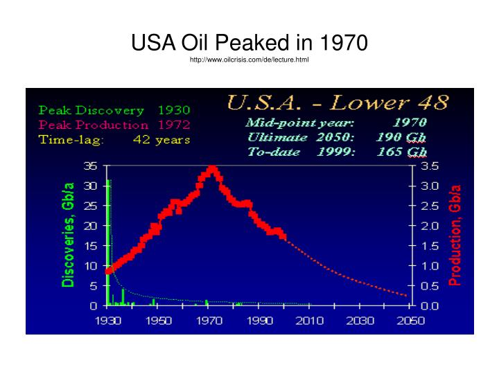 USA Oil Peaked in 1970