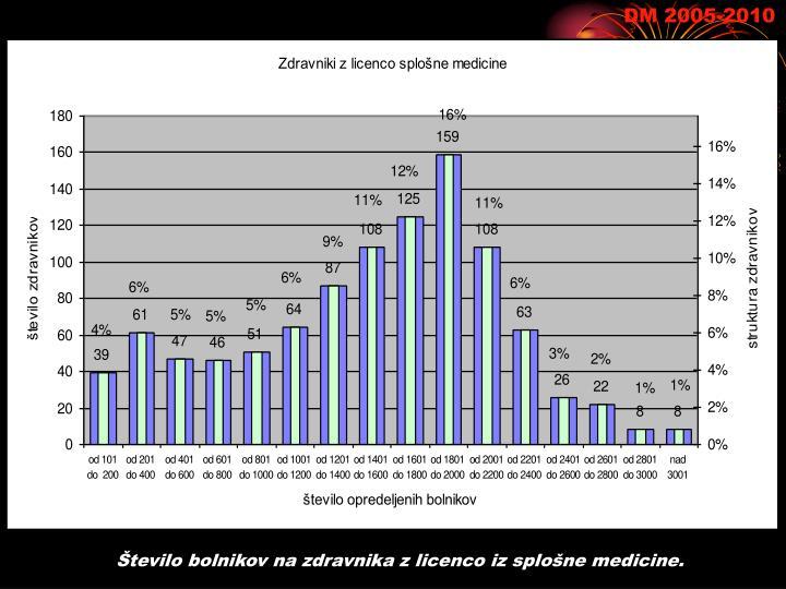 Število bolnikov na zdravnika z licenco iz splošne medicine.