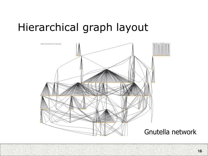 Hierarchical graph layout