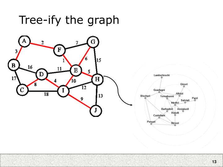 Tree-ify the graph