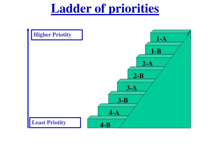Ladder of priorities