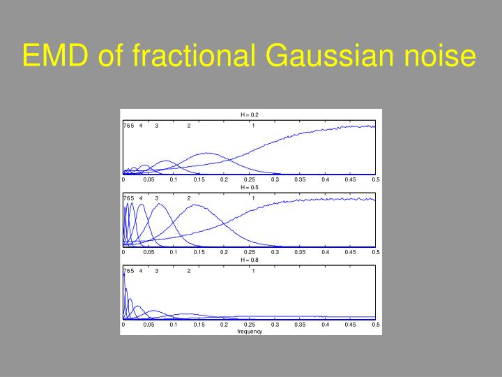 EMD of fractional Gaussian noise