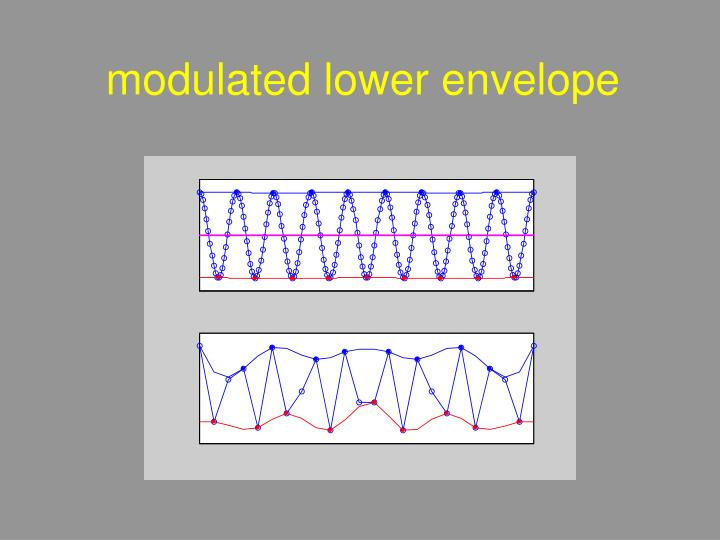 modulated lower envelope