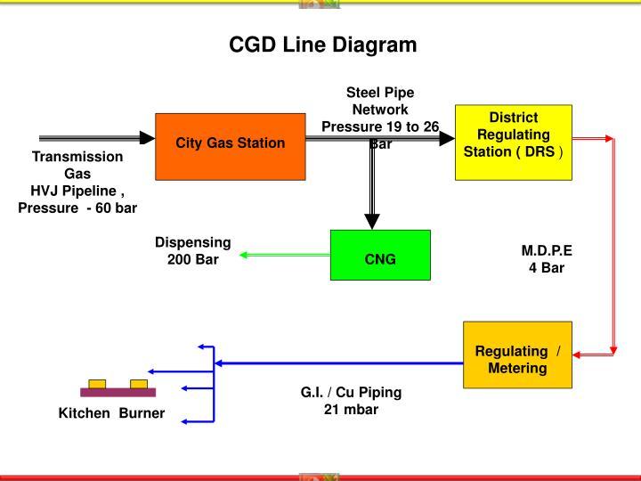 CGD Line Diagram