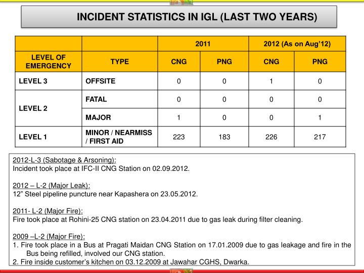 INCIDENT STATISTICS IN IGL (LAST TWO YEARS)