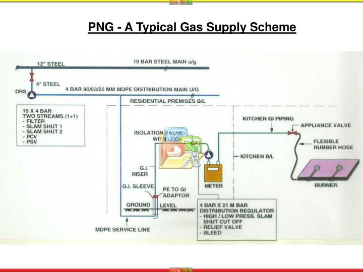 PNG - A Typical Gas Supply Scheme