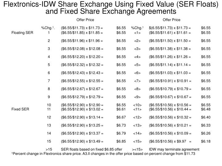 Flextronics-IDW Share Exchange Using Fixed Value (SER Floats) and Fixed Share Exchange Agreements