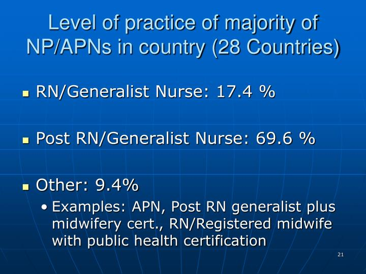Level of practice of majority of NP/APNs in country (28 Countries)