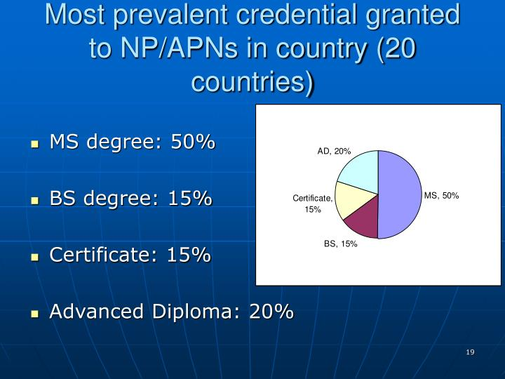 Most prevalent credential granted to NP/APNs in country (20 countries)
