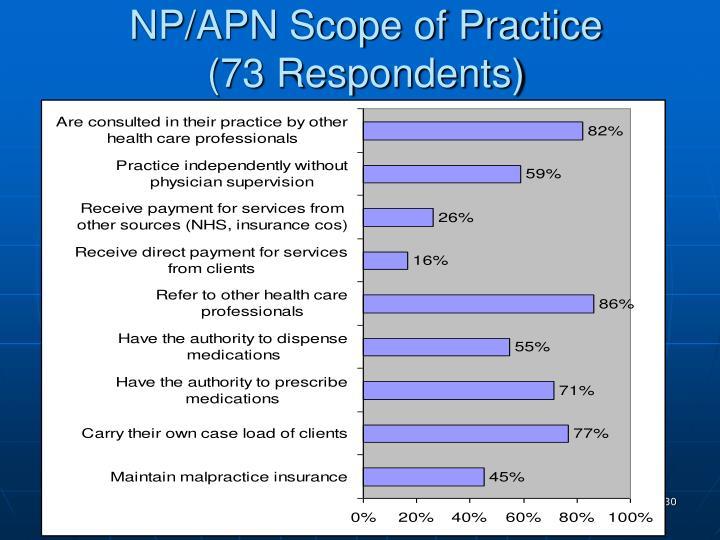 NP/APN Scope of Practice