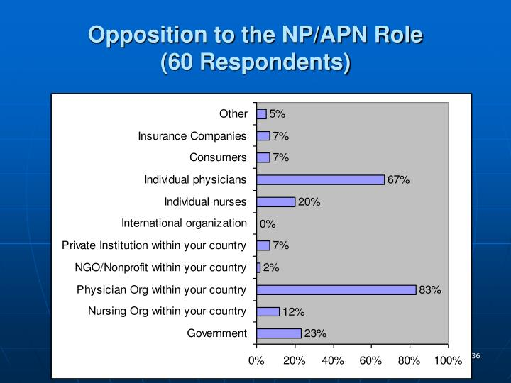 Opposition to the NP/APN Role