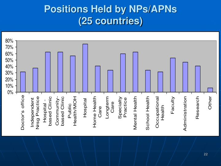 Positions Held by NPs/APNs                  (25 countries)