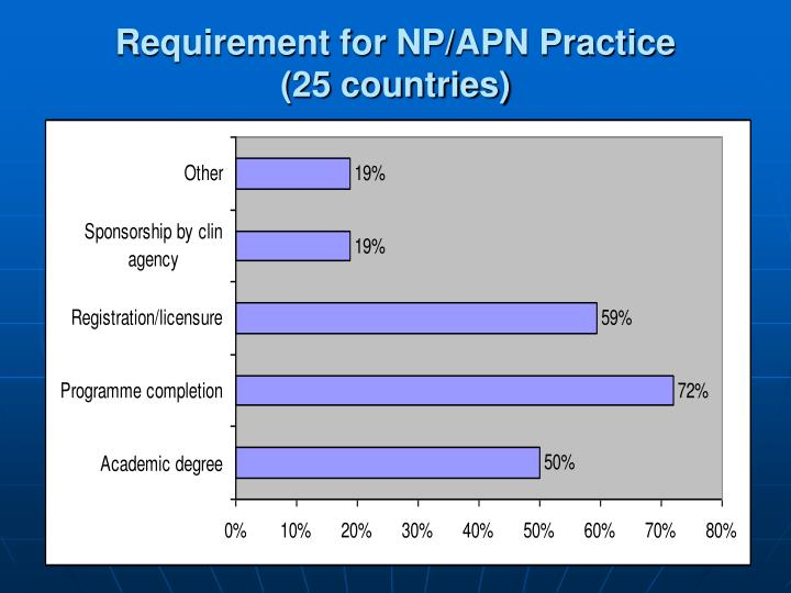 Requirement for NP/APN Practice