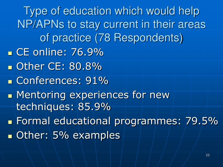 Type of education which would help NP/APNs to stay current in their areas of practice (78 Respondents)