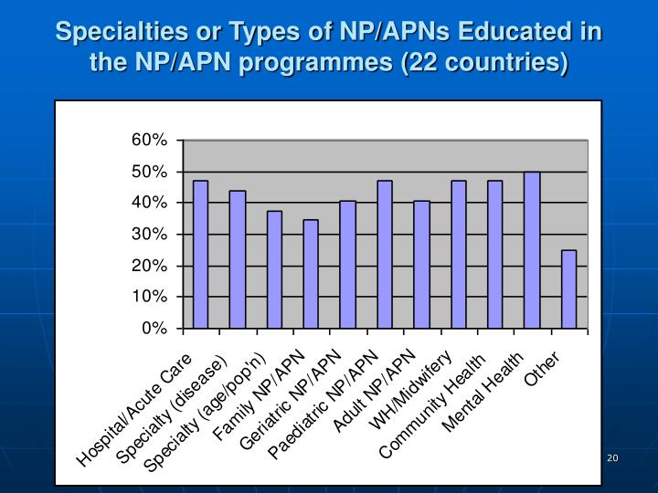 Specialties or Types of NP/APNs Educated in the NP/APN programmes (22 countries)