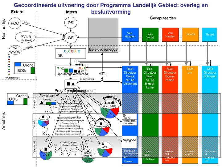 Gecoördineerde uitvoering door Programma Landelijk Gebied: overleg en besluitvorming
