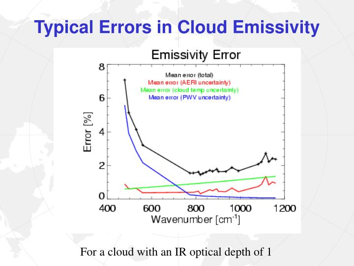 Typical Errors in Cloud Emissivity