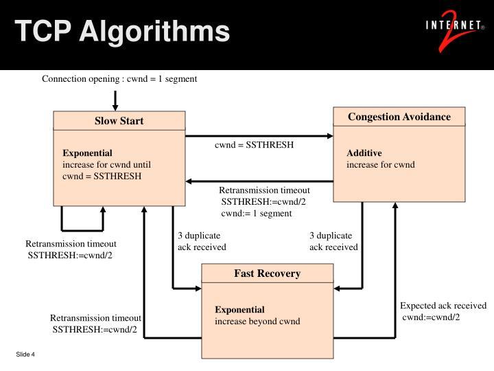 TCP Algorithms