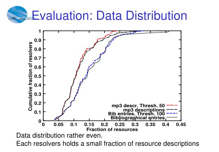 Evaluation: Data Distribution