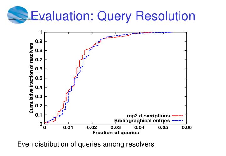 Evaluation: Query Resolution