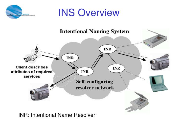 INS Overview