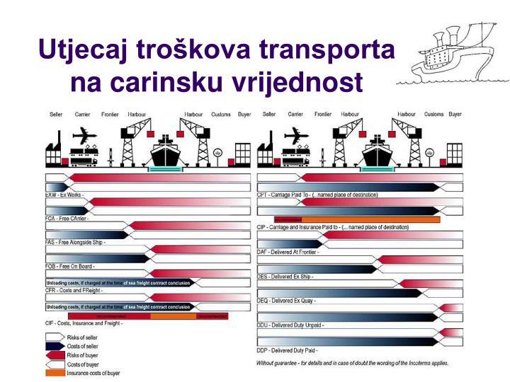 Utjecaj troškova transporta