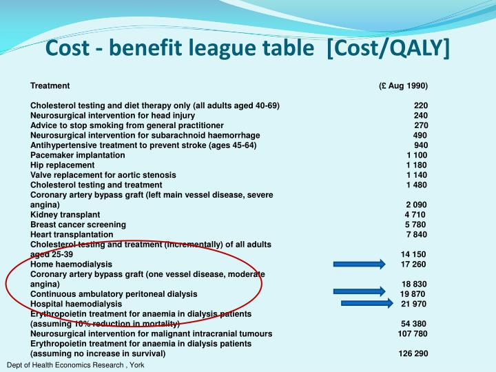 Cost - benefit league table  [Cost/QALY]