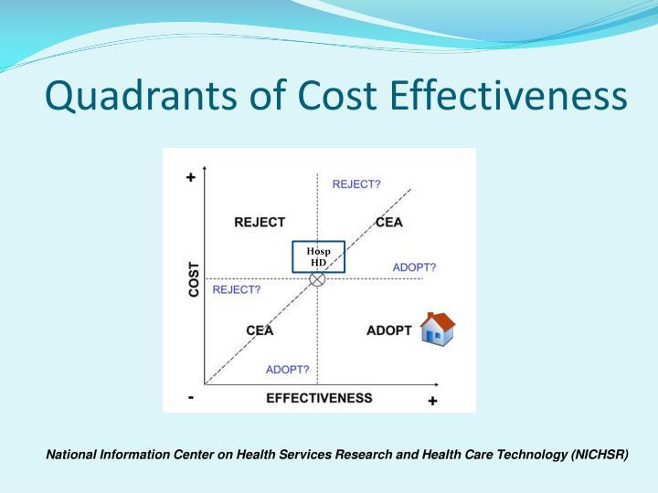 Quadrants of Cost Effectiveness