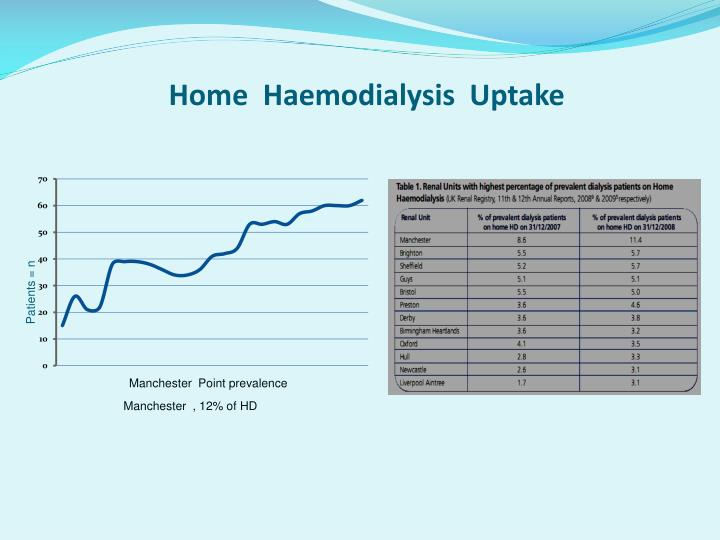 Home  Haemodialysis  Uptake