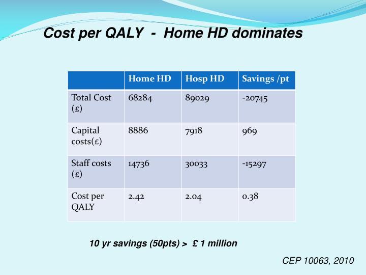 Cost per QALY  -  Home HD dominates