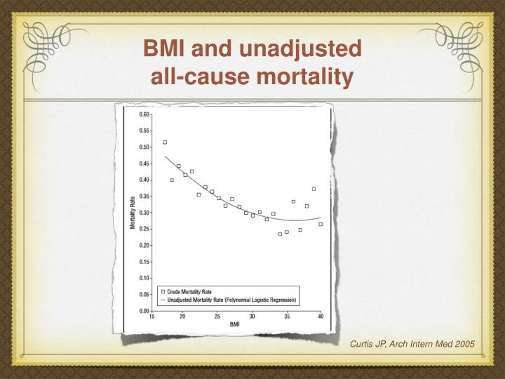 BMI and unadjusted